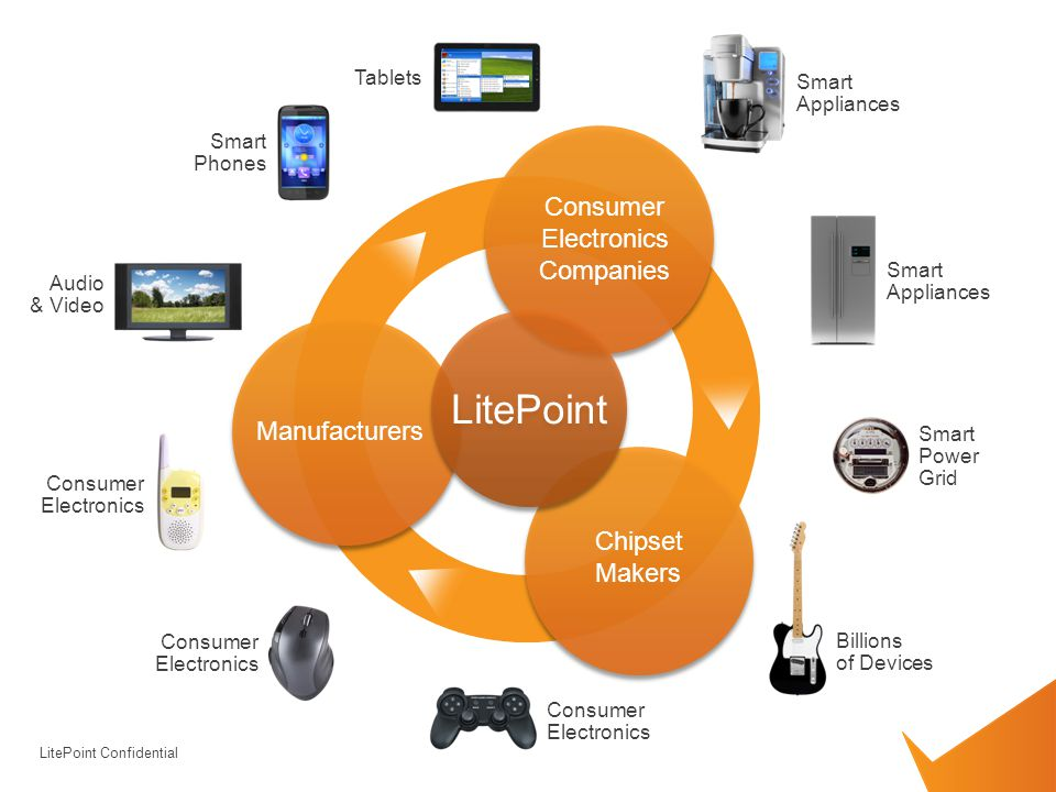 Revolution in rf test formula litepoint ppt video online for Consumer product design companies