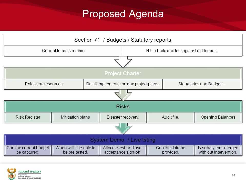 Proposed Agenda Section 71 / Budgets / Statutory reports