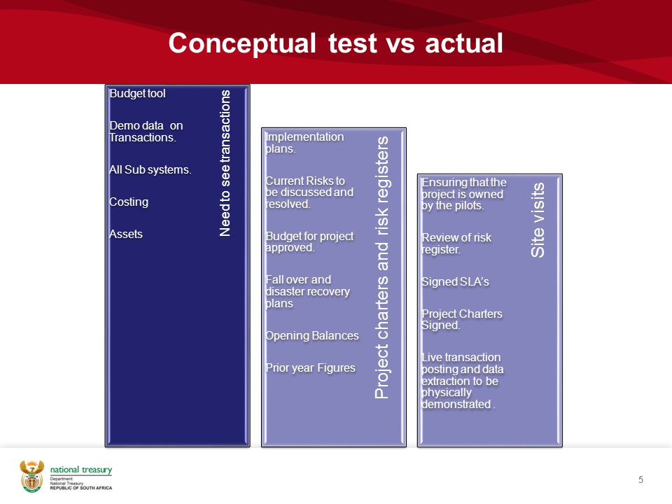 Conceptual test vs actual