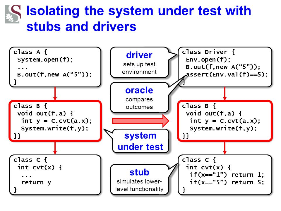 Isolating the system under test with stubs and drivers