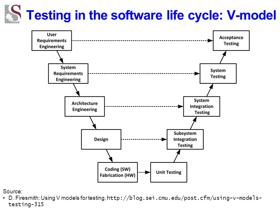Testing in the software life cycle: V-model
