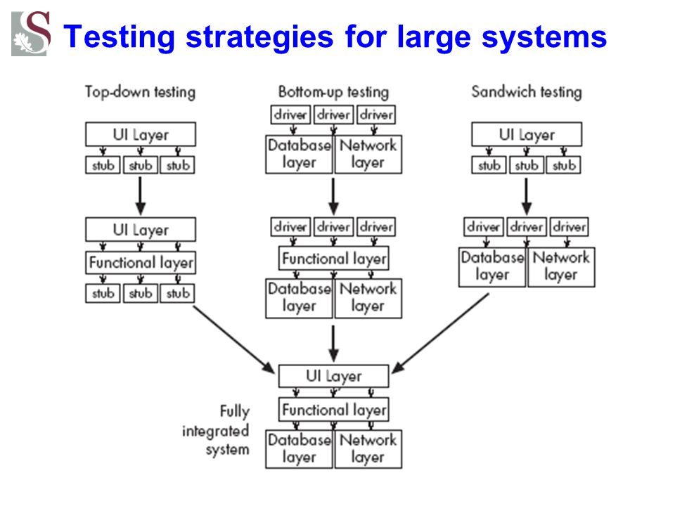 Testing strategies for large systems
