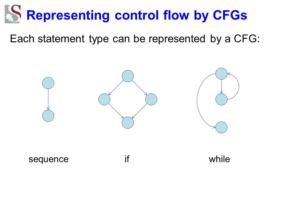 Representing control flow by CFGs
