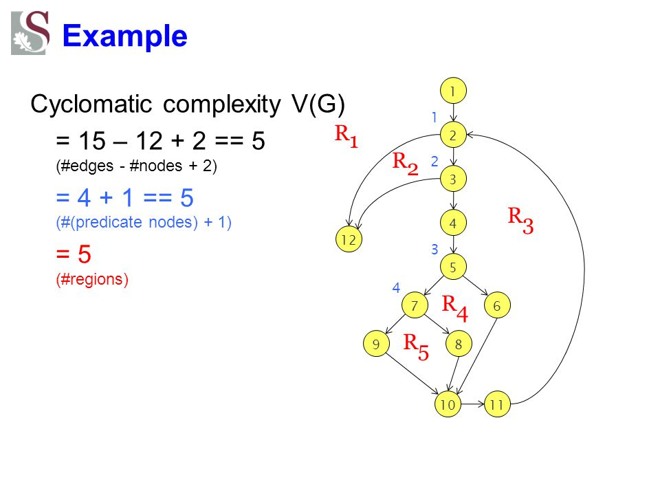 Example Cyclomatic complexity V(G)