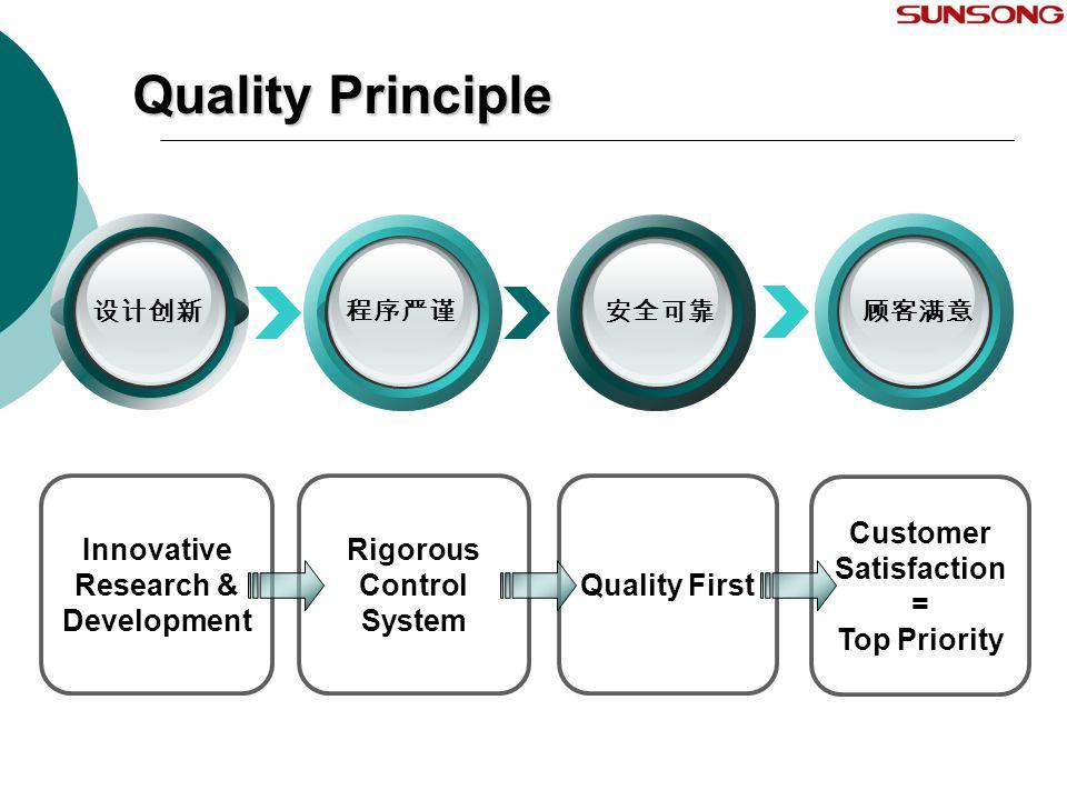 Quality Principle Rigorous Control System