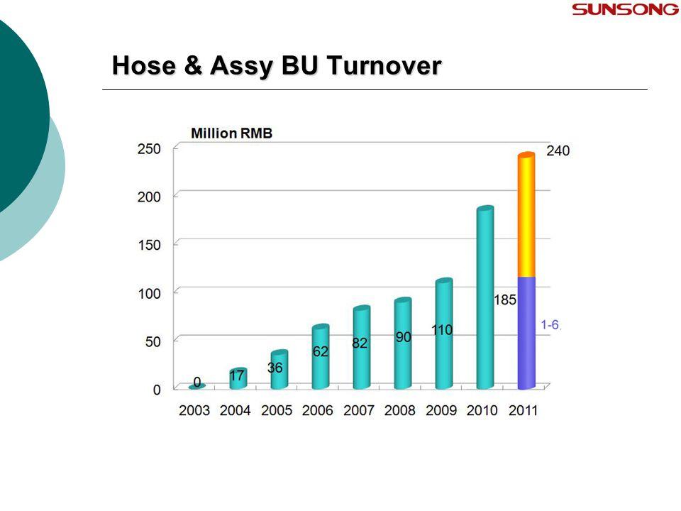 Hose & Assy BU Turnover