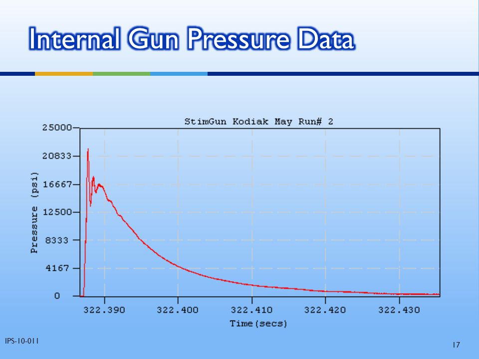 Internal Gun Pressure Data