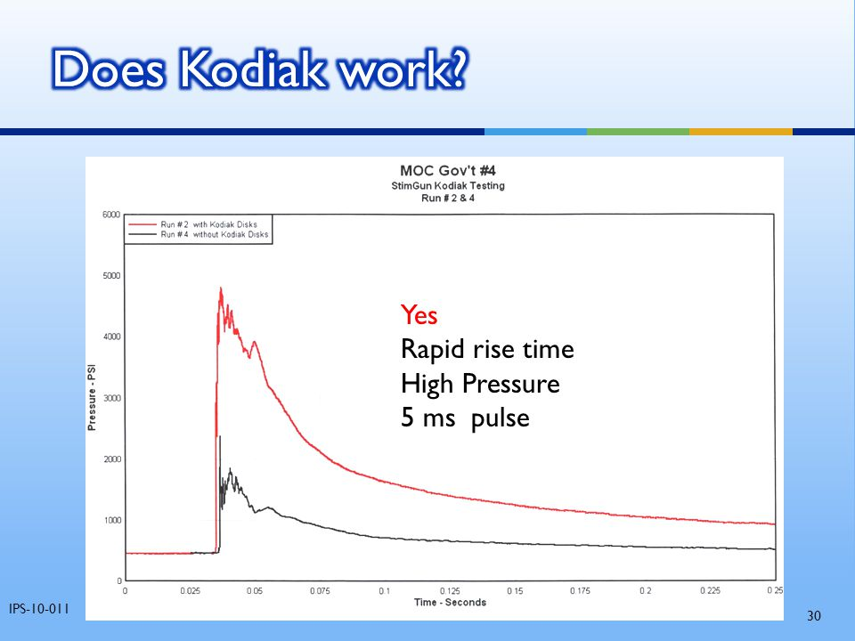 Does Kodiak work Yes Rapid rise time High Pressure 5 ms pulse