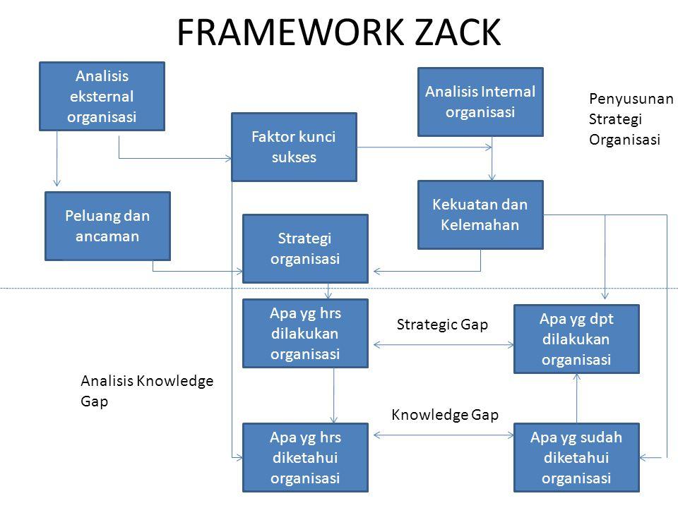 FRAMEWORK ZACK Analisis eksternal organisasi