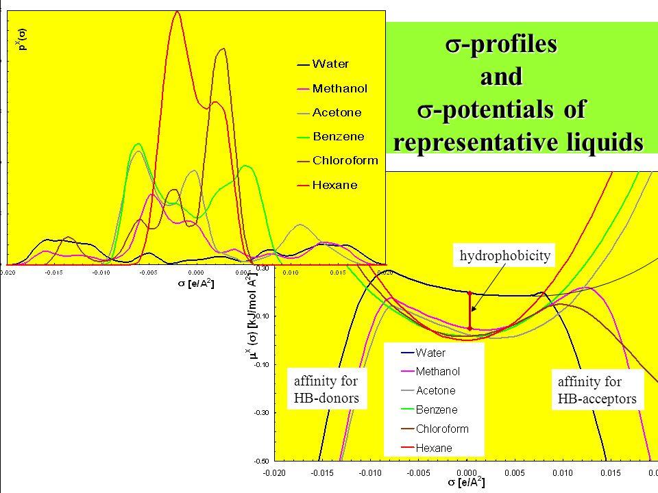 representative liquids