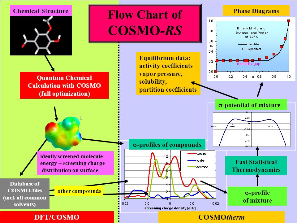 COSMO-RS Flow Chart of DFT/COSMO COSMOtherm Chemical Structure