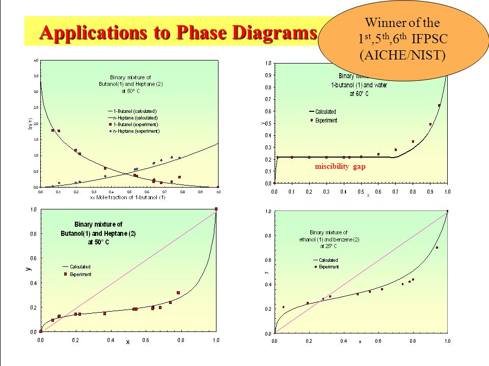 Applications to Phase Diagrams and Azeotropes