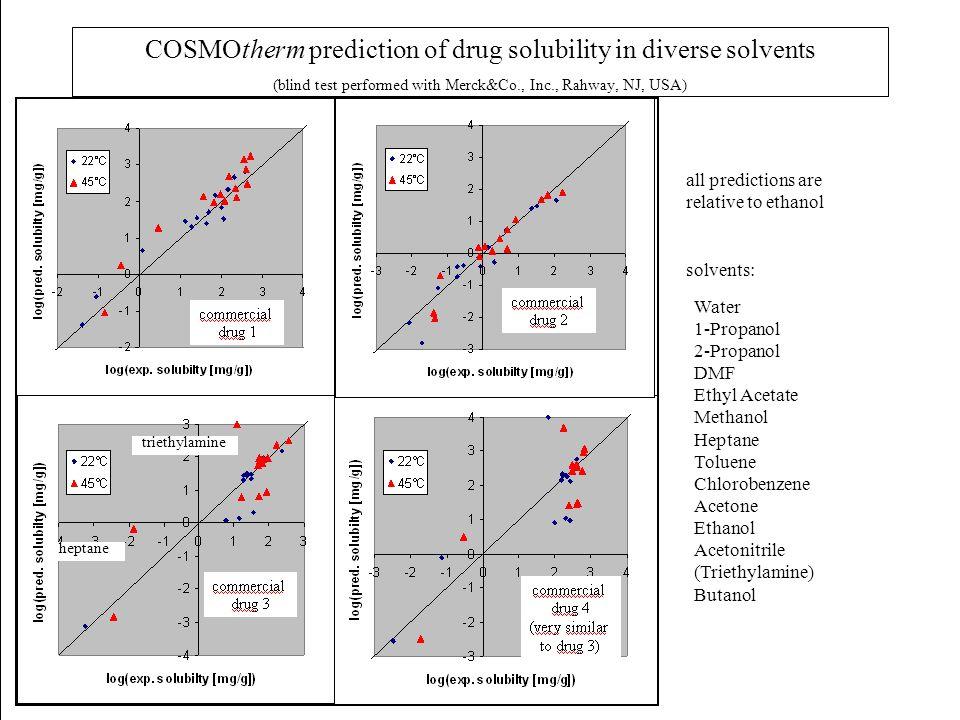 COSMOtherm prediction of drug solubility in diverse solvents (blind test performed with Merck&Co., Inc., Rahway, NJ, USA)