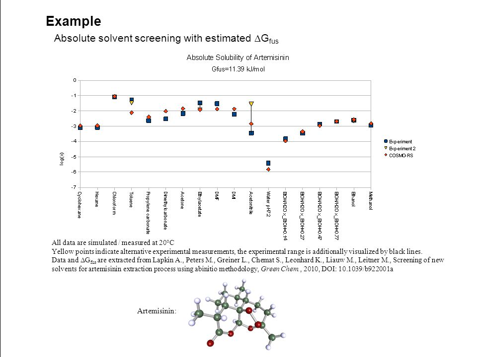 Example Absolute solvent screening with estimated DGfus Artemisinin:
