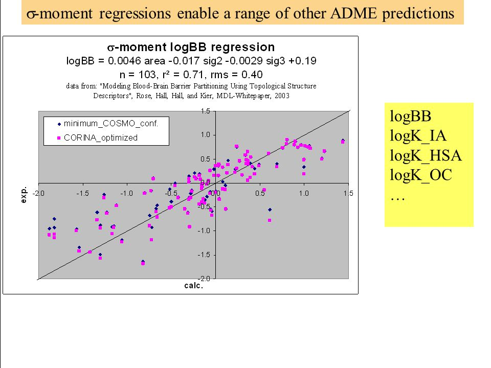 s-moment regressions enable a range of other ADME predictions