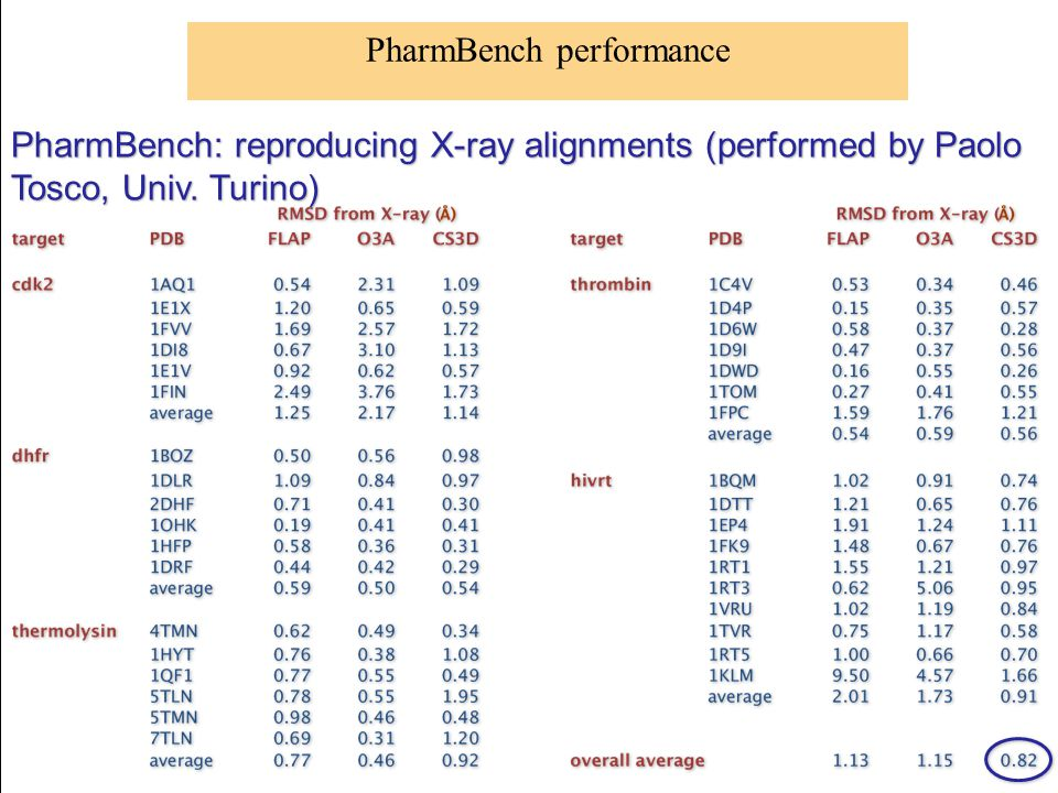 PharmBench performance