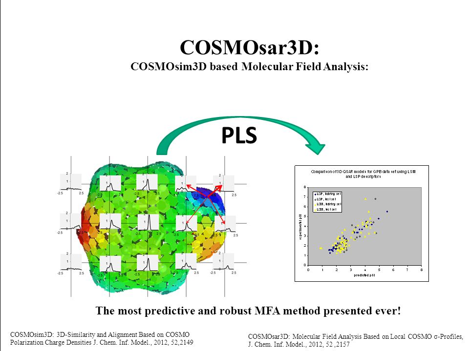 COSMOsim3D based Molecular Field Analysis: