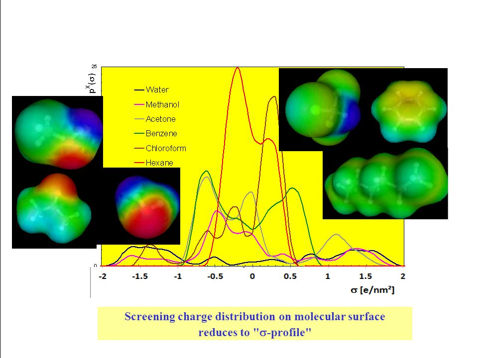 Screening charge distribution on molecular surface