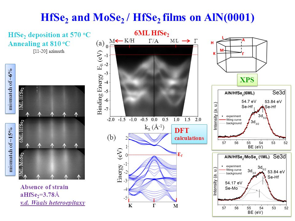 HfSe2 and MoSe2 / HfSe2 films on AlN(0001)