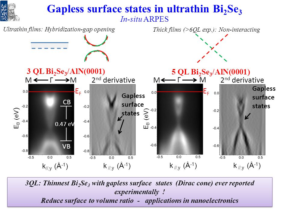 Gapless surface states in ultrathin Bi2Se3