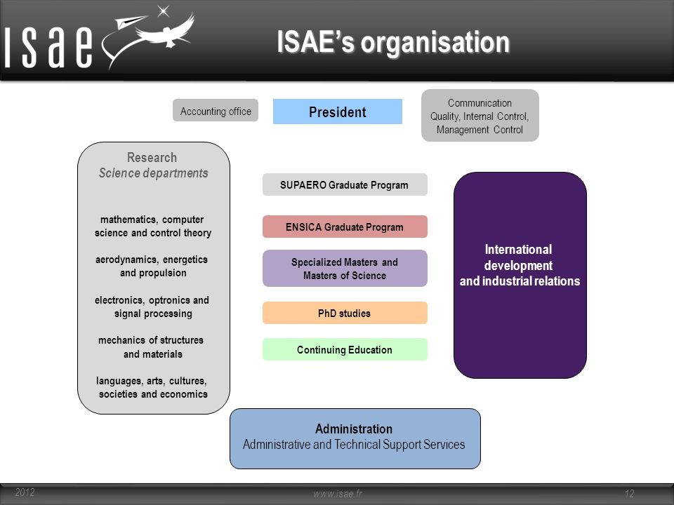 ISAE's organisation President Research Science departments