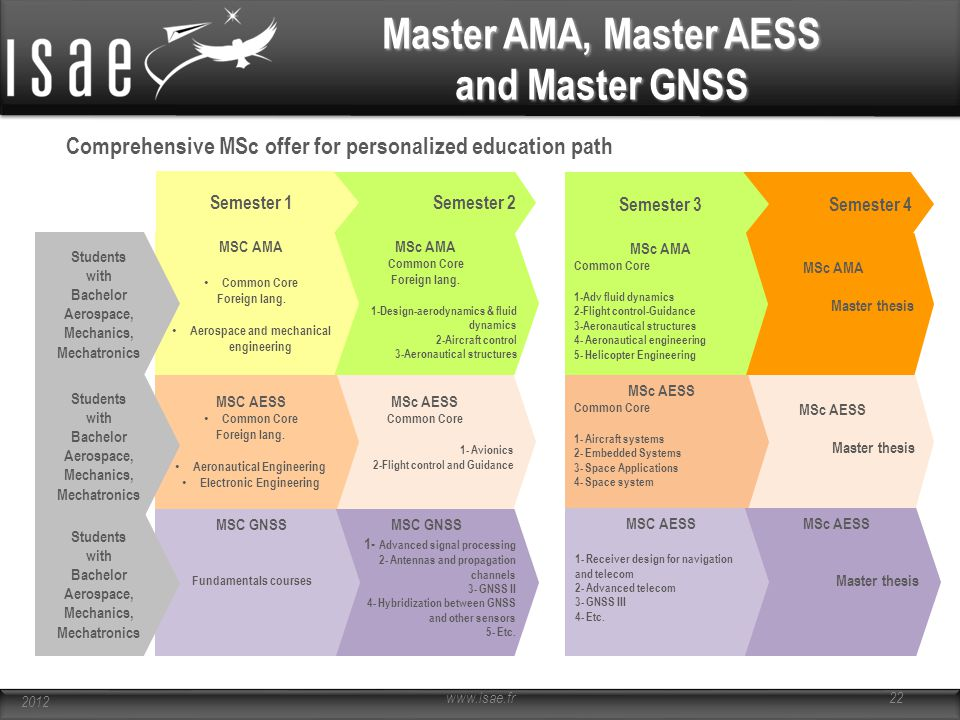 Master AMA, Master AESS and Master GNSS