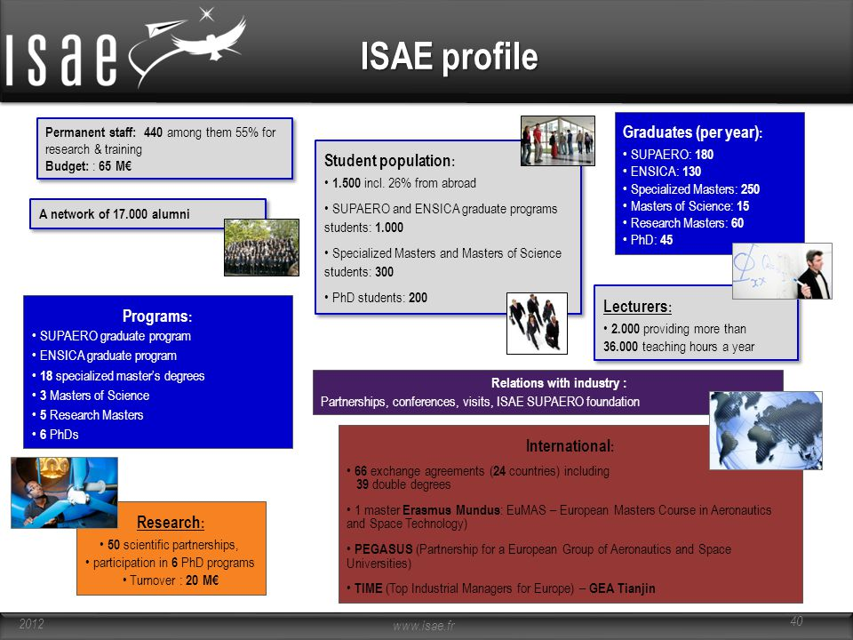 ISAE profile Graduates (per year): Student population: Lecturers:
