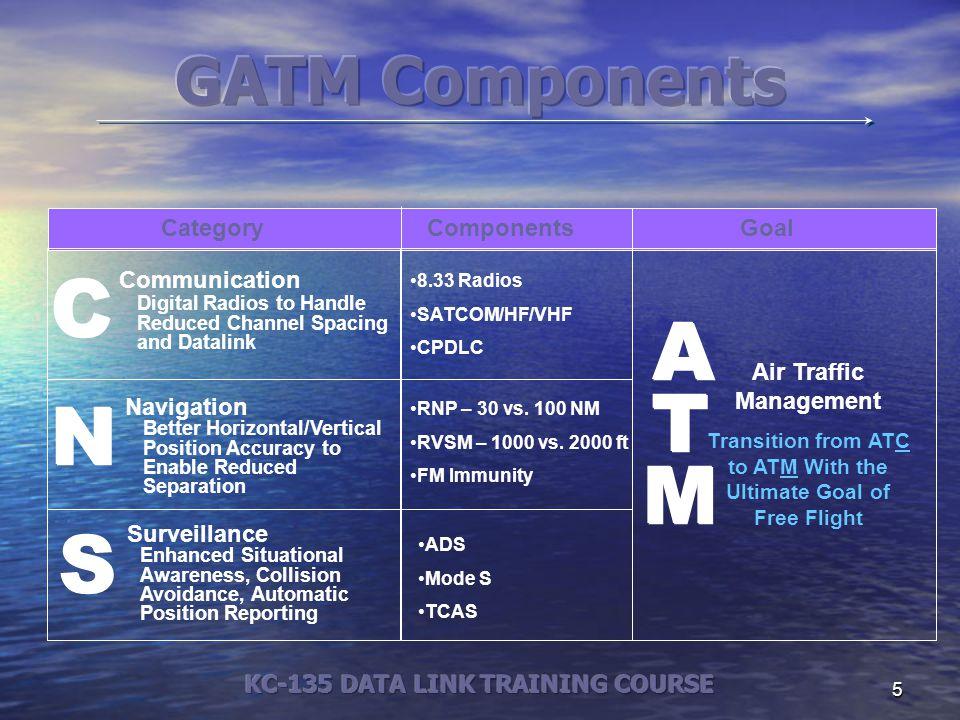 C ATM N S GATM Components Category Components Goal Communication