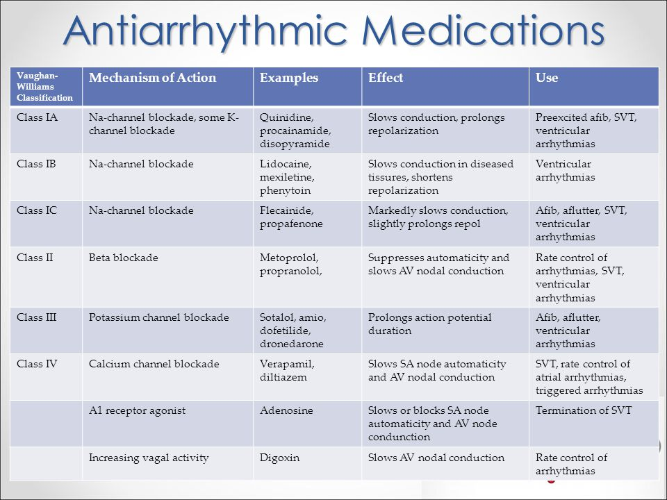 Antiarrhythmic Medications
