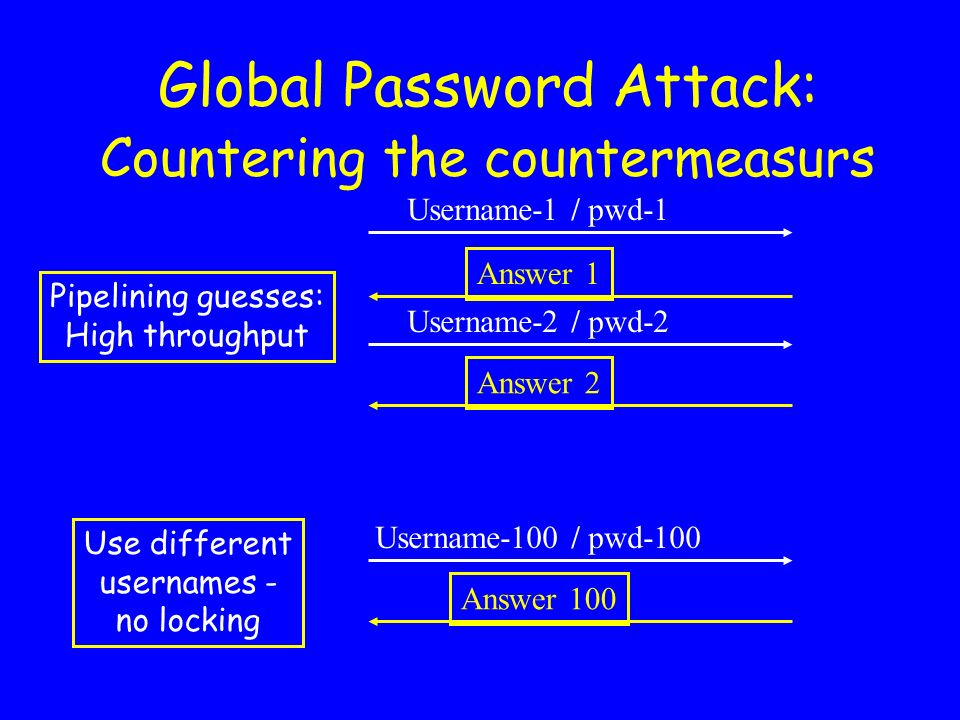 Global Password Attack: Countering the countermeasurs