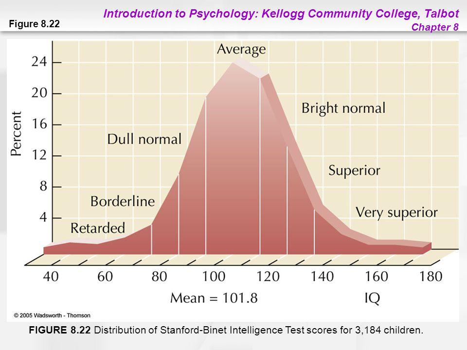 Figure 8.22 FIGURE 8.22 Distribution of Stanford-Binet Intelligence Test scores for 3,184 children.