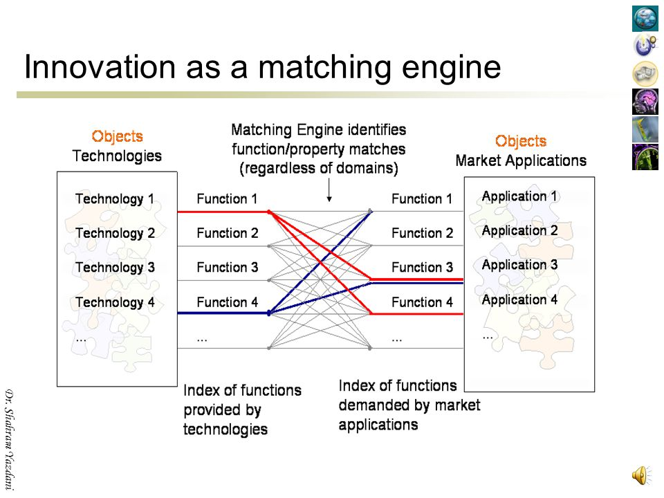 Innovation as a matching engine