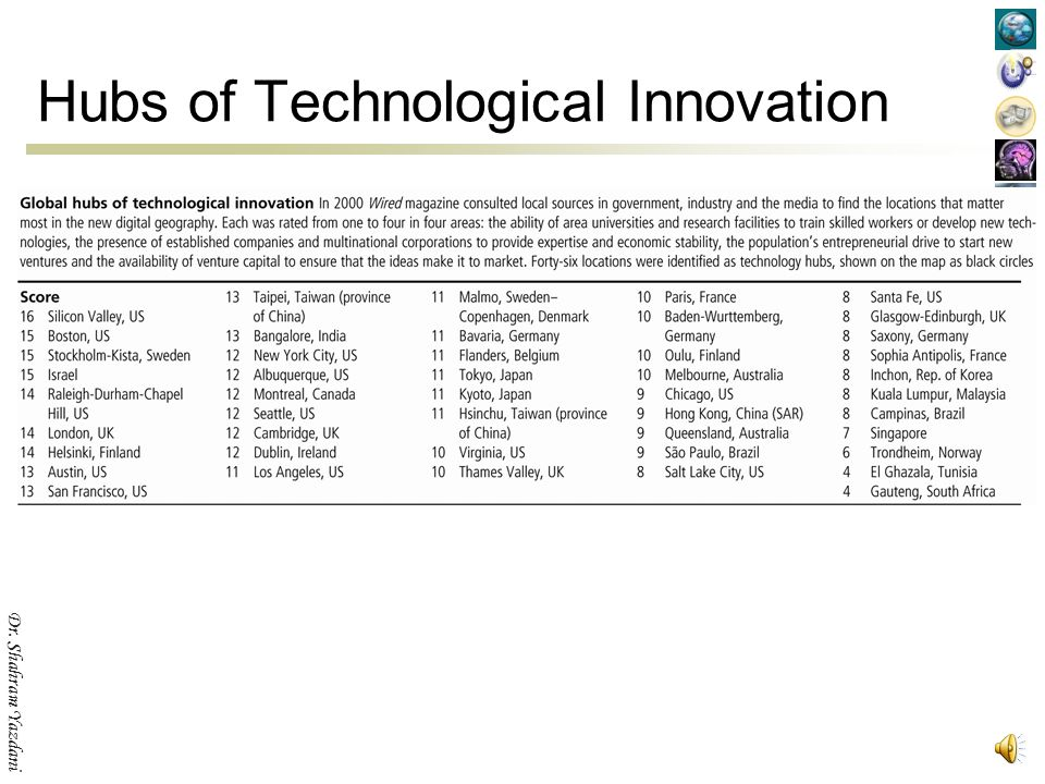 Hubs of Technological Innovation