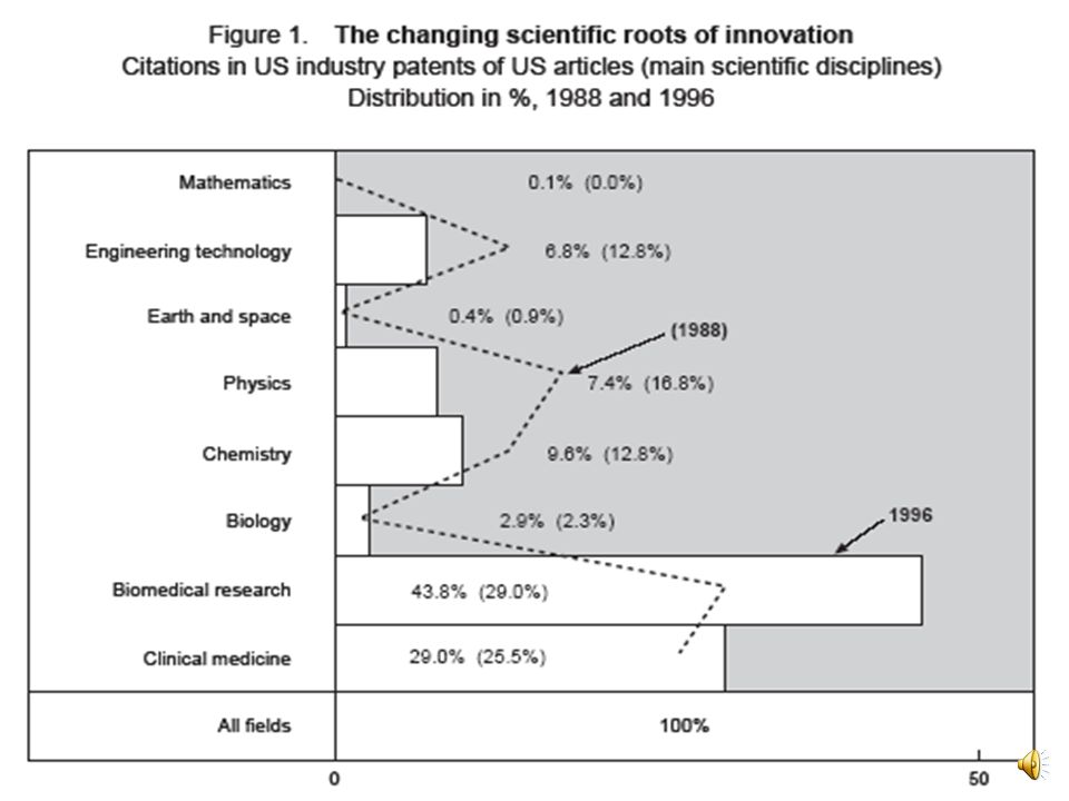 The Changing Scientific Roots of Innovation