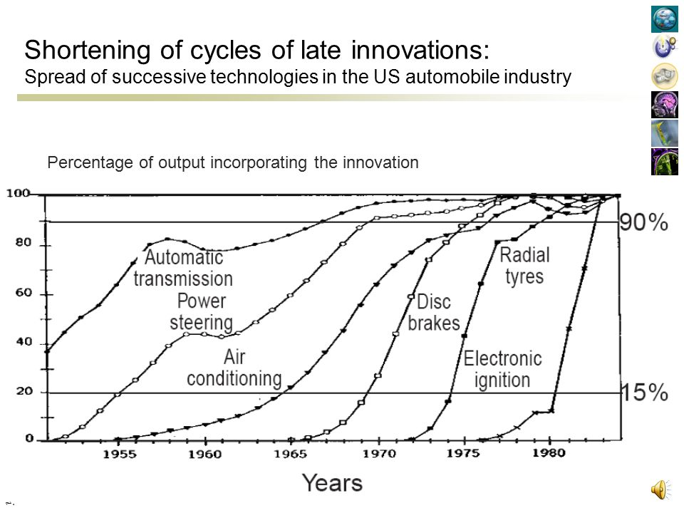 Shortening of cycles of late innovations: Spread of successive technologies in the US automobile industry