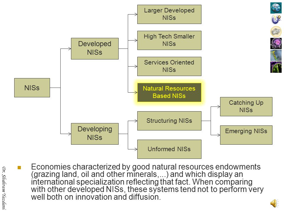 NISs Developed. Developing. Structuring NISs. Unformed NISs. Emerging NISs. Catching Up. Larger Developed NISs.
