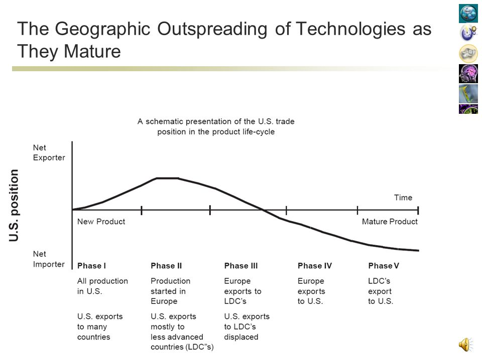The Geographic Outspreading of Technologies as They Mature