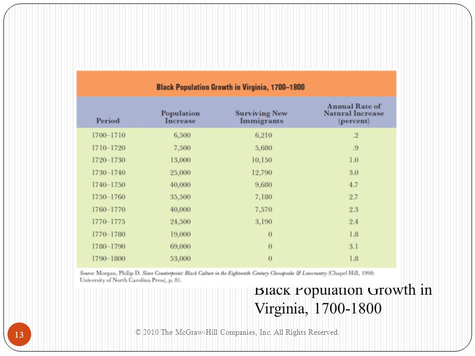 Black Population Growth in Virginia, 1700-1800