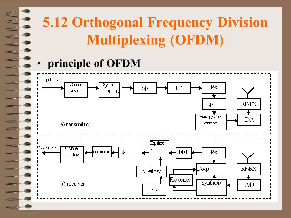 5.12 Orthogonal Frequency Division Multiplexing (OFDM)