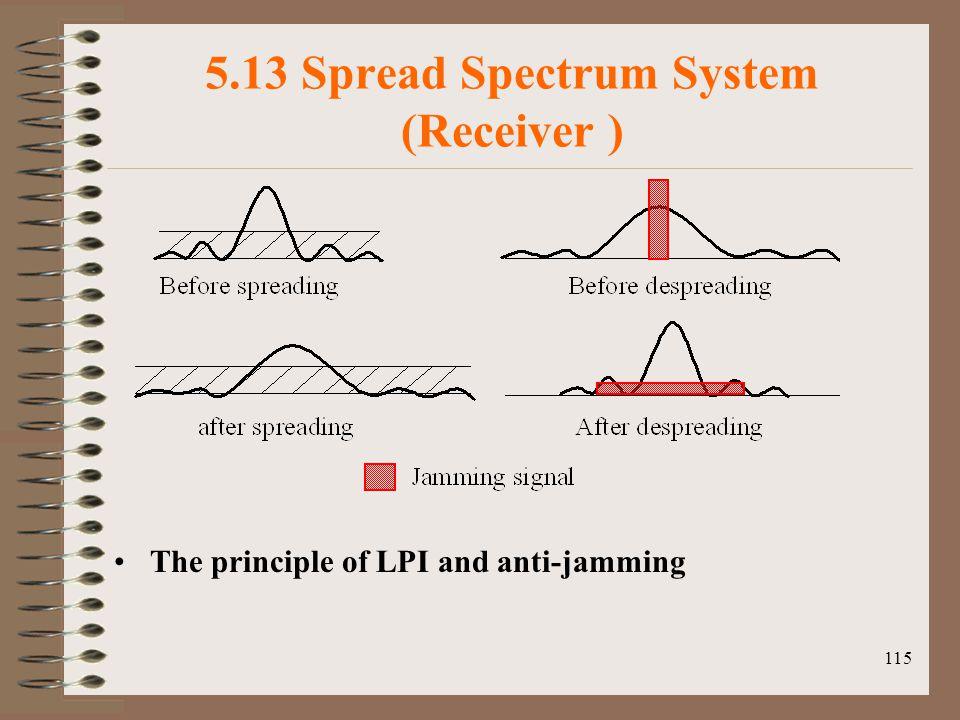5.13 Spread Spectrum System (Receiver )