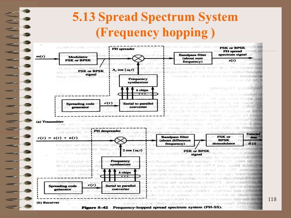 5.13 Spread Spectrum System (Frequency hopping )