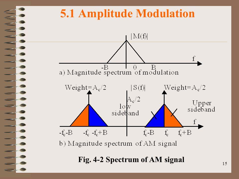5.1 Amplitude Modulation Fig. 4-2 Spectrum of AM signal