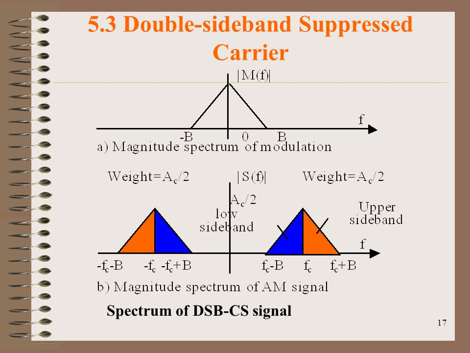 5.3 Double-sideband Suppressed Carrier