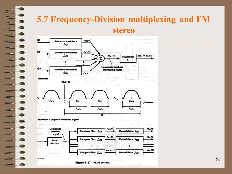 5.7 Frequency-Division multiplexing and FM stereo