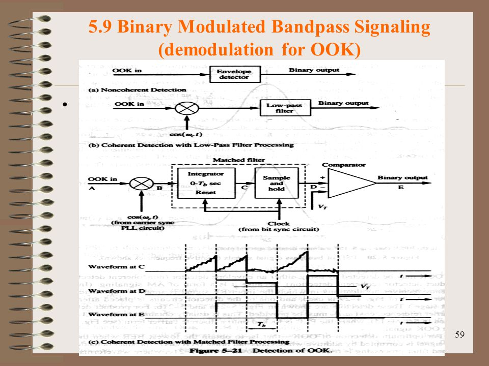 5.9 Binary Modulated Bandpass Signaling (demodulation for OOK)