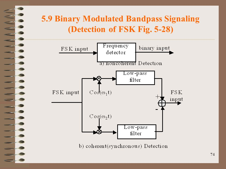 5.9 Binary Modulated Bandpass Signaling (Detection of FSK Fig. 5-28)