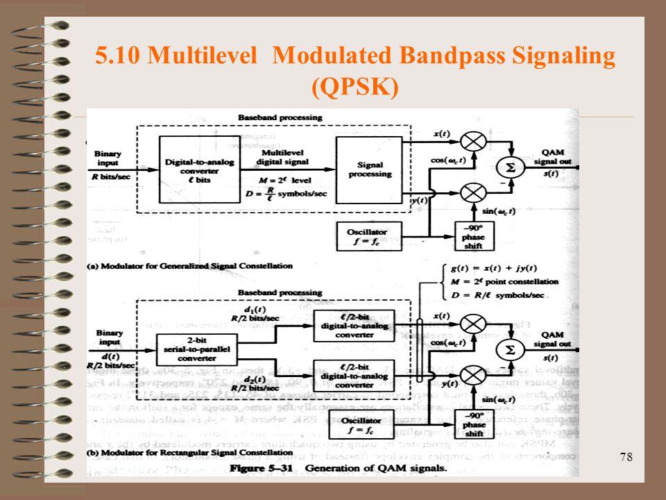 5.10 Multilevel Modulated Bandpass Signaling (QPSK)