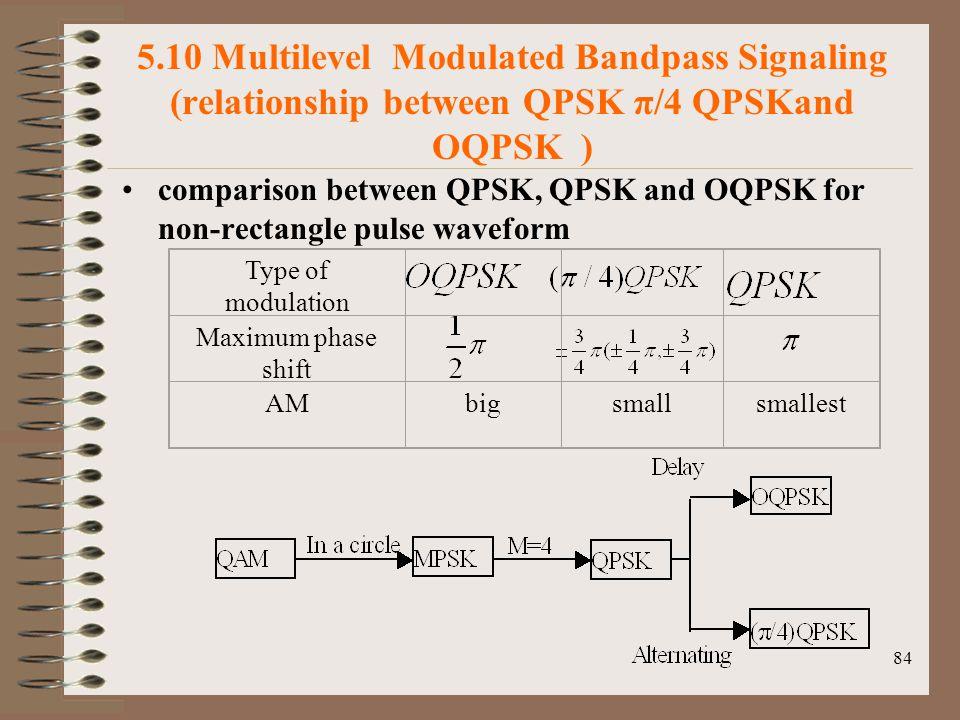 5.10 Multilevel Modulated Bandpass Signaling (relationship between QPSK π/4 QPSKand OQPSK )