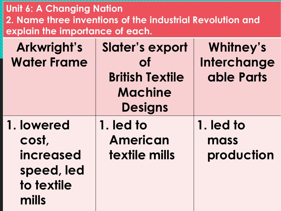 Pros and Cons of the Industrial Revolution