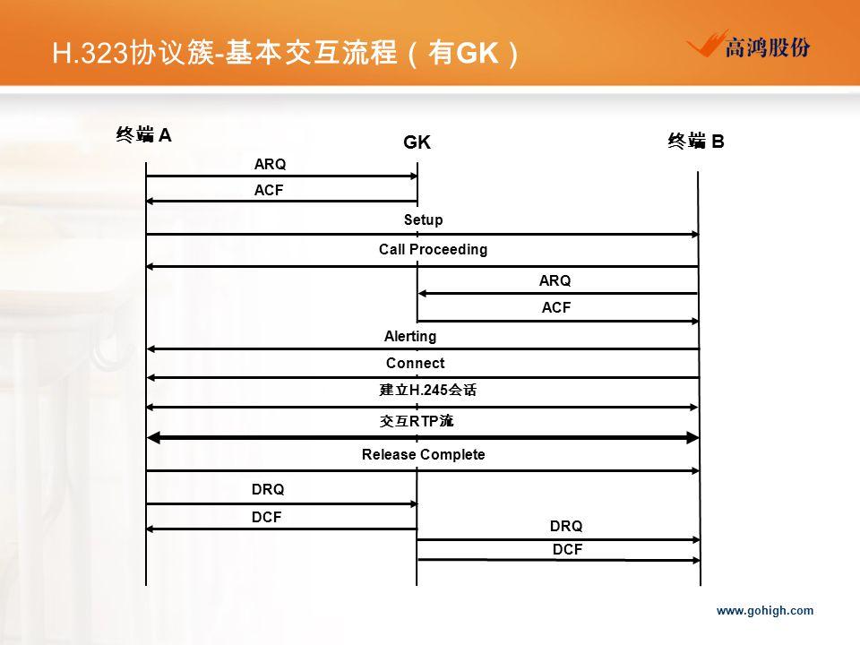 H.323协议簇-基本交互流程(有GK) 终端 A GK 终端 B ARQ ACF Setup Call Proceeding ARQ